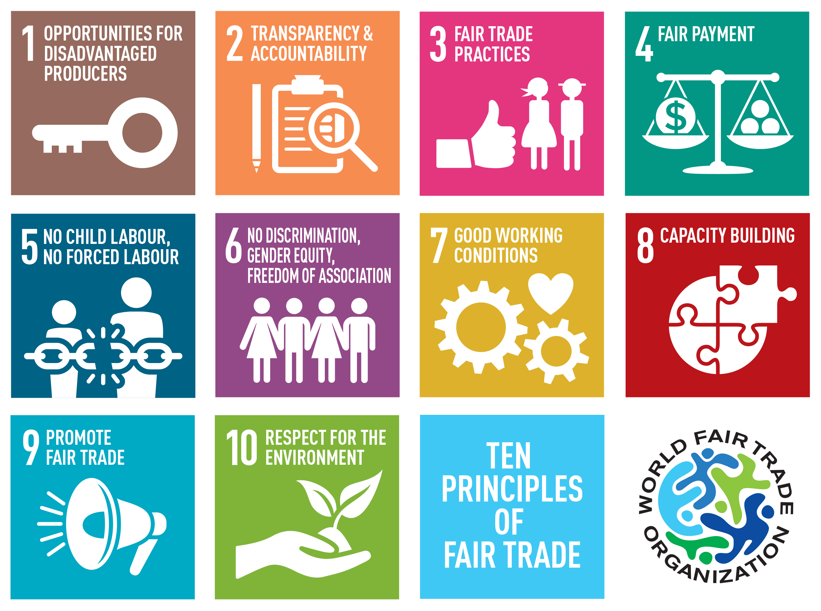 10 PRINCIPLES OF FAIR TRADE | World Fair Trade Organization