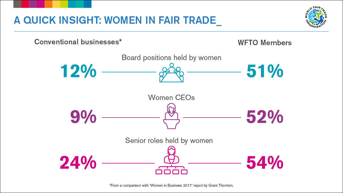 international women's day 2018 | world fair trade organization